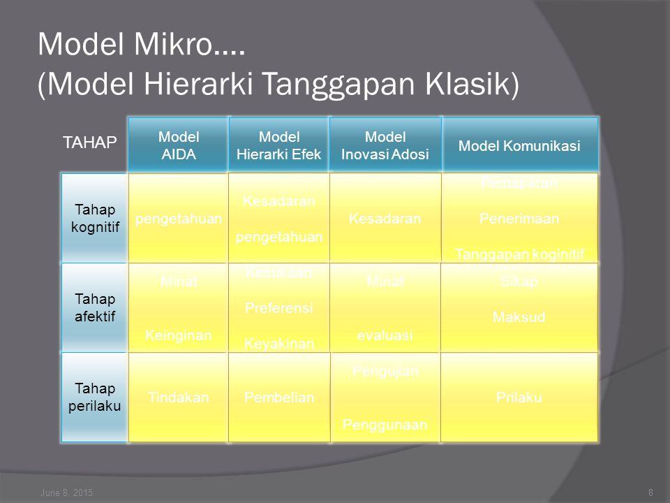 Model Mikro…. (Model Hierarki Tanggapan Klasik) June 8, 20158 Tahap kognitif Tahap afektif Tahap perilaku Model AIDA Model Hierarki Efek Model Komunik