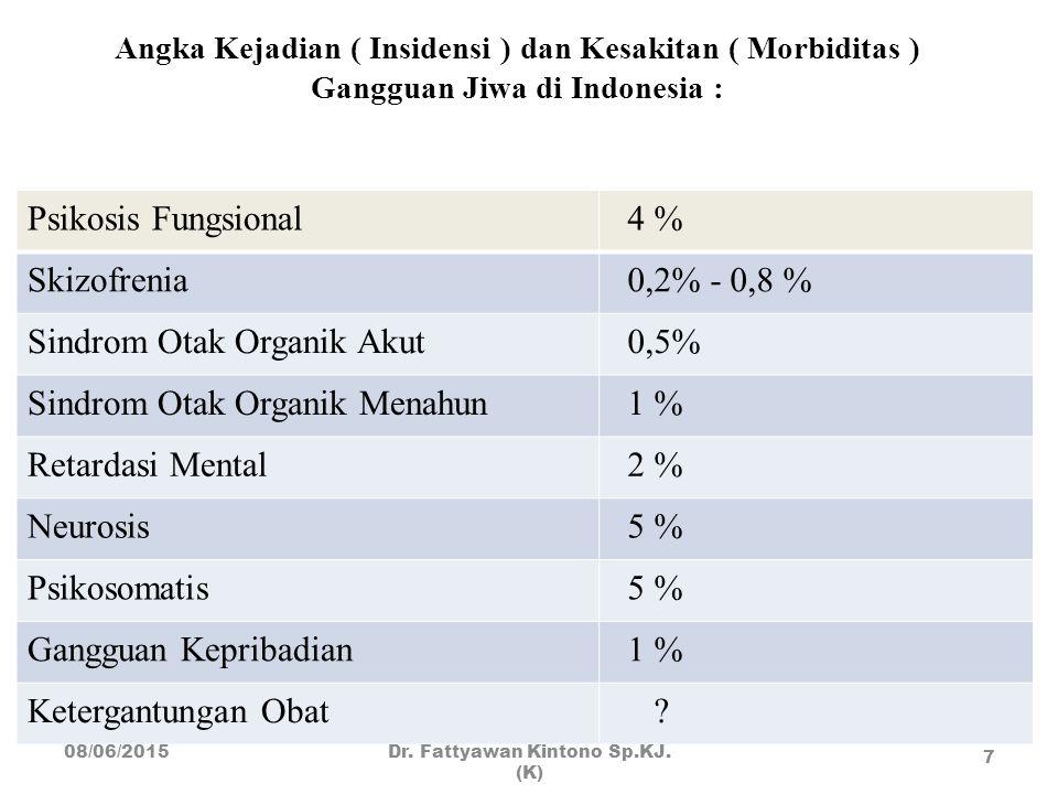 Angka Kejadian ( Insidensi ) dan Kesakitan ( Morbiditas ) Gangguan Jiwa di Indonesia : Psikosis Fungsional 4 % Skizofrenia 0,2% - 0,8 % Sindrom Otak O