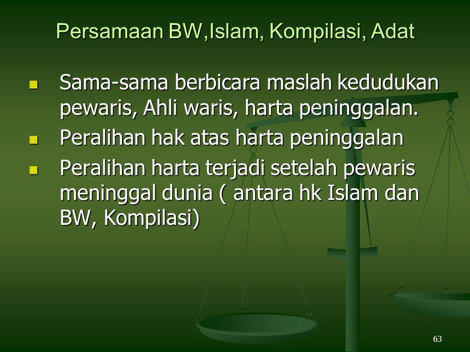 63 Persamaan BW,Islam, Kompilasi, Adat Sama-sama berbicara maslah kedudukan pewaris, Ahli waris, harta peninggalan. Sama-sama berbicara maslah keduduk