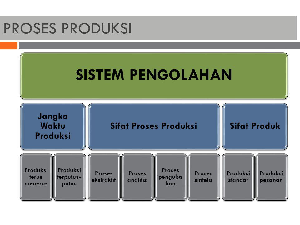 PROSES PRODUKSI SISTEM PENGOLAHAN Jangka Waktu Produksi Produksi terus menerus Produksi terputus- putus Sifat Proses Produksi Proses ekstraktif Proses