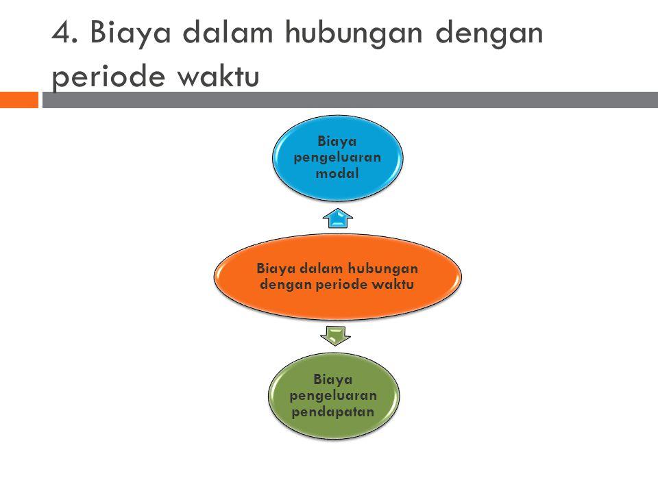 4. Biaya dalam hubungan dengan periode waktu Biaya dalam hubungan dengan periode waktu Biaya pengeluaran modal Biaya pengeluaran pendapatan