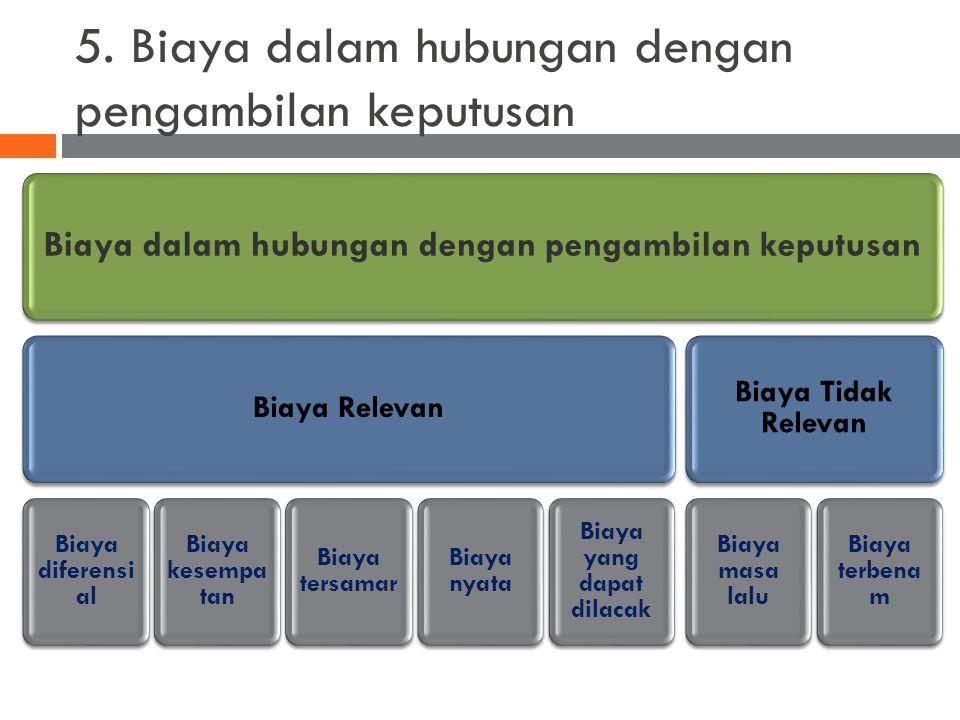 5. Biaya dalam hubungan dengan pengambilan keputusan Biaya dalam hubungan dengan pengambilan keputusan Biaya Relevan Biaya diferensi al Biaya kesempa