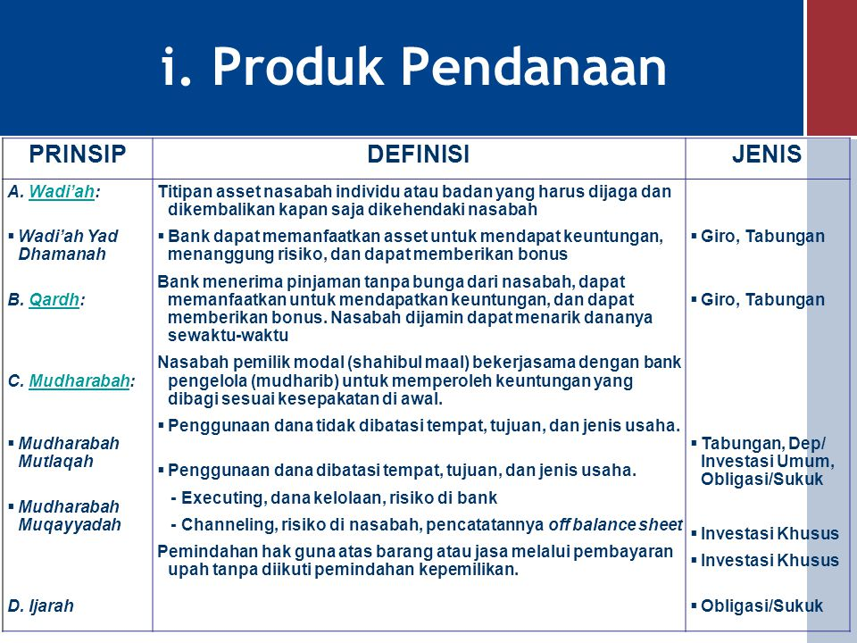 f. Kegiatan Usaha Bank Syariah Pendanaan Pembiayaan Jasa Perbankan Prinsip Mudharabah - Tabungan - Deposito/Investasi - Obligasi/Sukuk Prinsip Ijarah