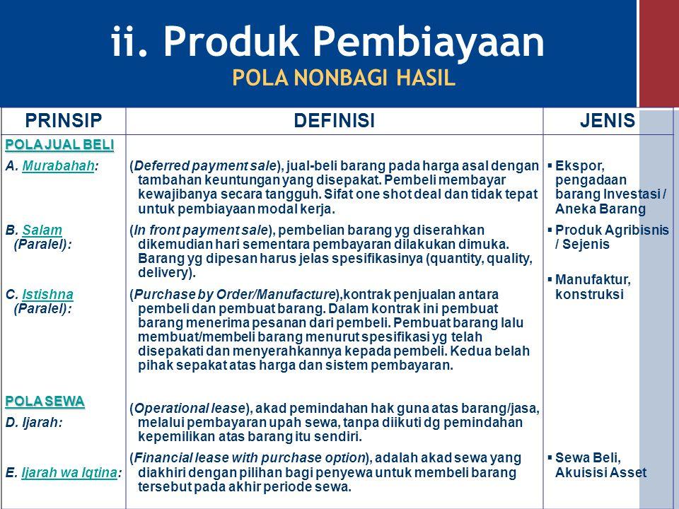 ii. Produk Pembiayaan PRINSIPDEFINISIJENIS A. Mudharabah (Muqayyadah): Mudharabah B. Musyarakah:Musyarakah: Kerjasama antara bank sebagai pemilik dana