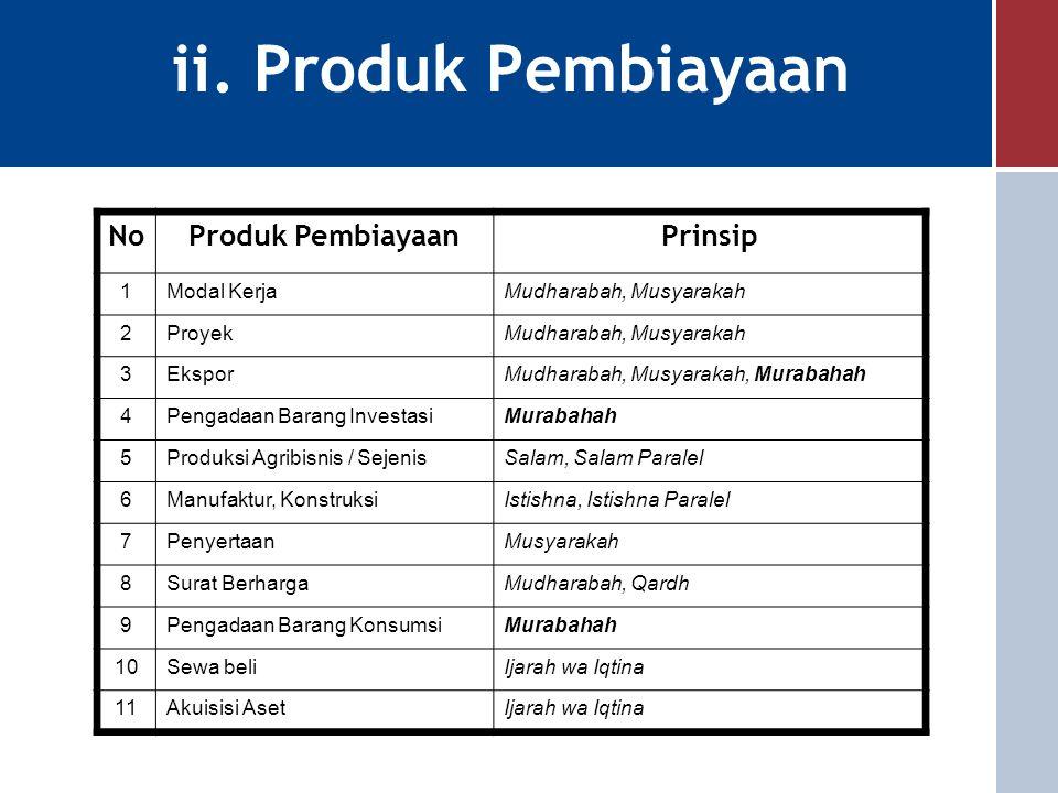 ii. Produk Pembiayaan POLA NONBAGI HASIL PRINSIPDEFINISIJENIS POLA JUAL BELI POLA JUAL BELI A. Murabahah:Murabahah B. Salam (Paralel):Salam C. Istishn