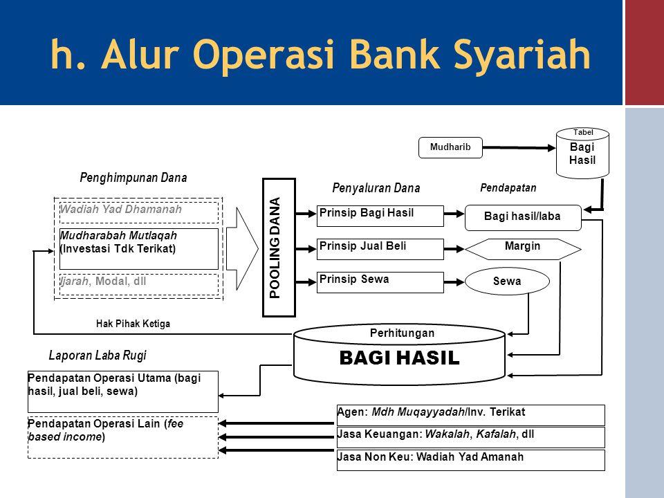 Jasa Perbankan NoProdukPrinsip Jasa Keuangan 1Dana TalanganQardh 2Anjak PiutangHiwalah 3L/C, Transfer, Inkaso, Kliring, RTGS, dsbWakalah 4Jual beli va