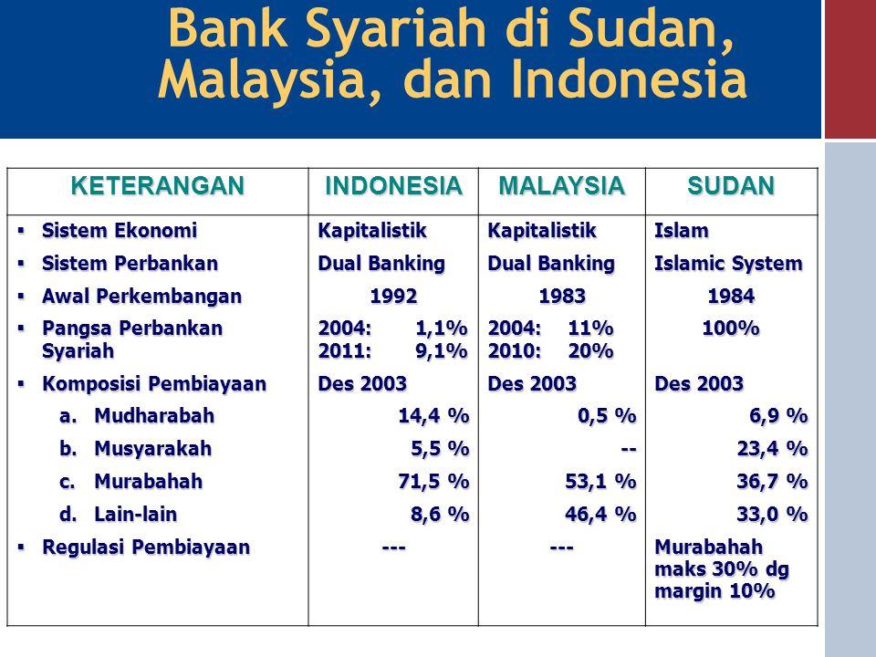 POKOK BAHASAN 1.Gambaran Umum Perbankan Syariah 2.Bank Syariah di Beberapa Negara a. Sudan b. Malaysia c. Indonesia 3.Bank Syariah di Indonesia 4.Kend