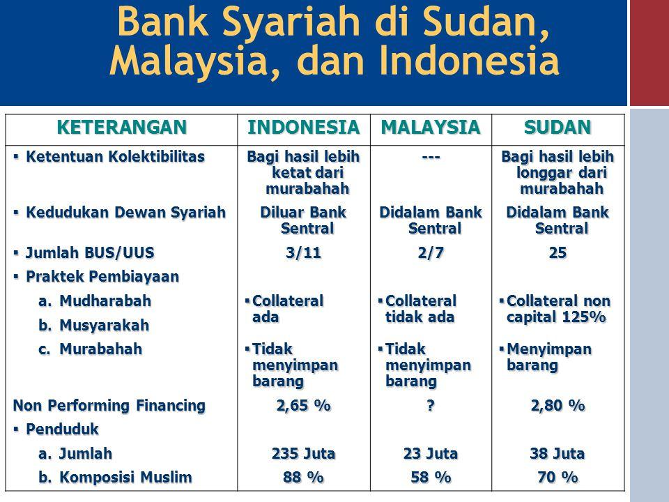 KETERANGANINDONESIAMALAYSIASUDAN  Sistem Ekonomi  Sistem Perbankan  Awal Perkembangan  Pangsa Perbankan Syariah  Komposisi Pembiayaan a.Mudharaba
