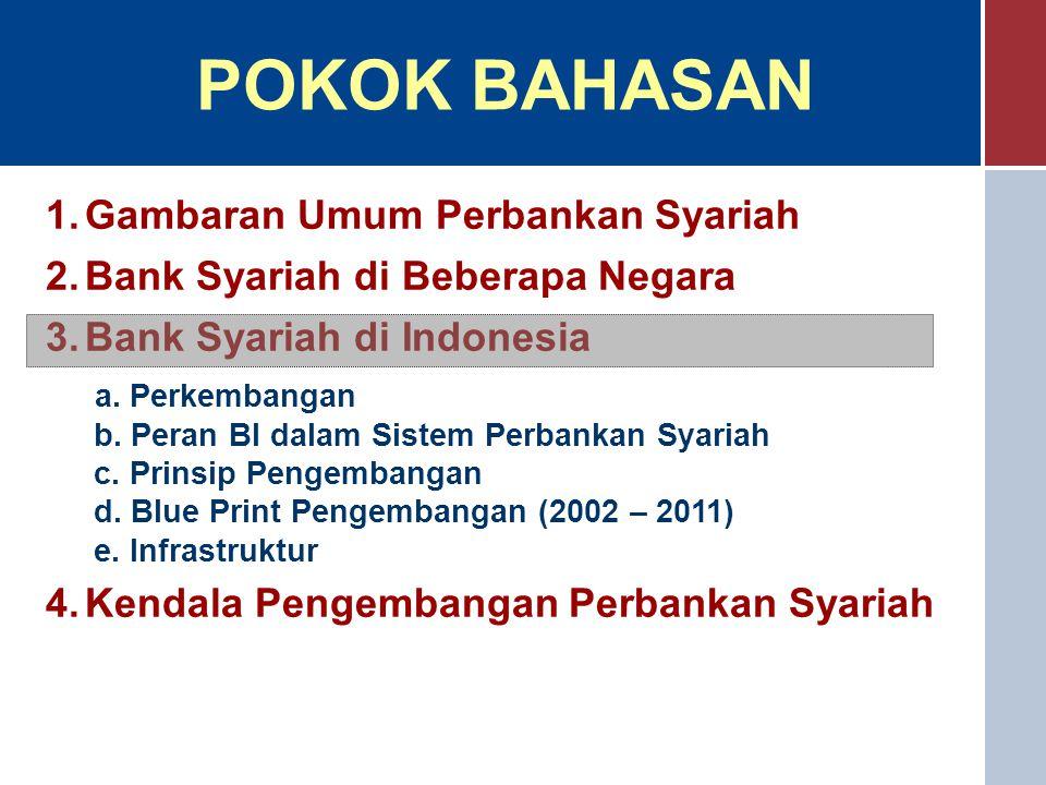 KETERANGANINDONESIAMALAYSIASUDAN  Ketentuan Kolektibilitas  Kedudukan Dewan Syariah  Jumlah BUS/UUS  Praktek Pembiayaan a.Mudharabah b.Musyarakah