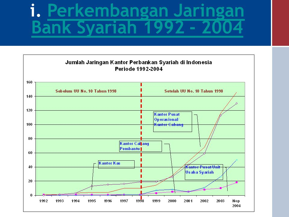 a.Perkembangan 2004 - Penyempurnaan peraturanperbankan syariah 2003 - Fatwa MUI bunga riba - BPS menjadi direktorat DPbS 2001 - Pendirian Biro Perbank