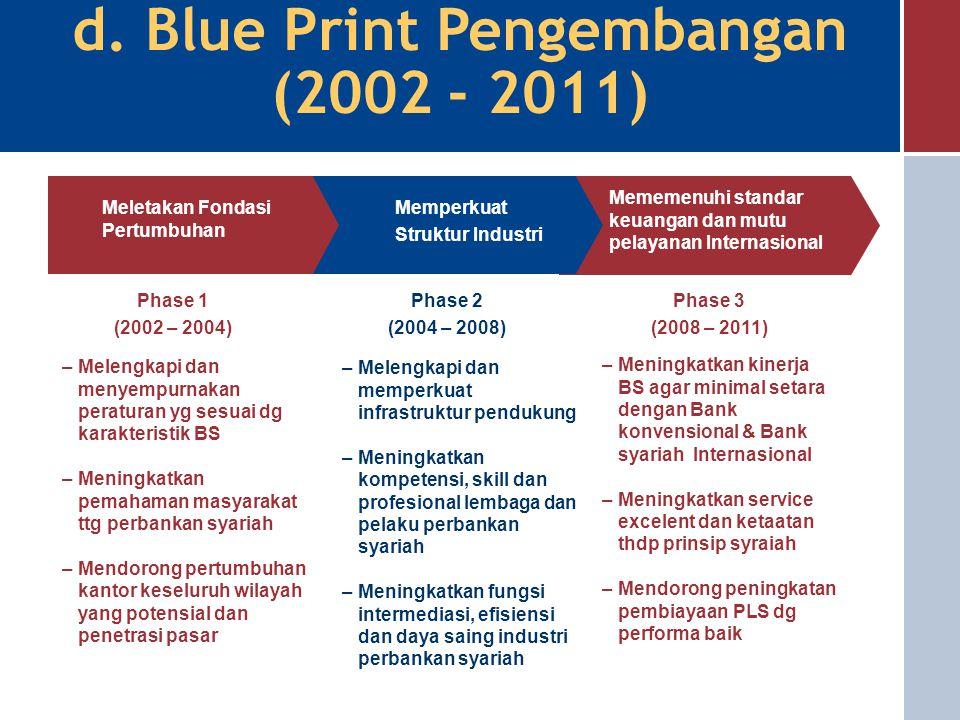 c. Prinsip Pengembangan  Pengembangan jaringan kantor perbankan syariah diserahkan sepenuhnya kepada mekanisme pasar (market driven)  Pengaturan dan