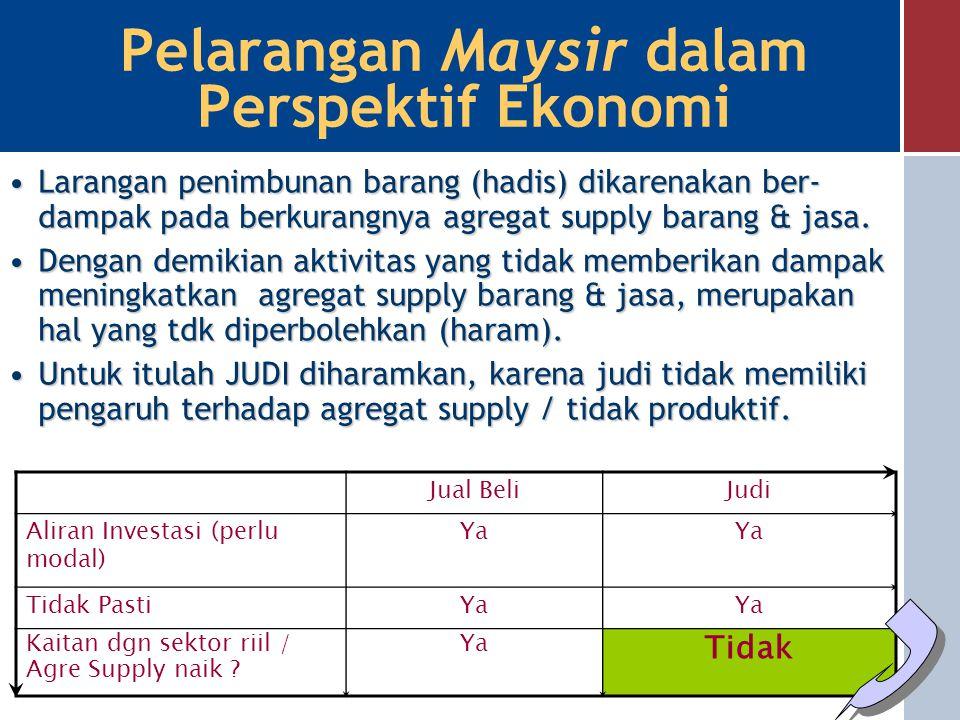Pelarangan Riba dalam Perspektif Ekonomi Hubungan Tingkat Bunga dan Investasi Q(I) I % x % Q2Q2 0 y % Q1Q1 Meningkatnya suku bunga dari y% menjadi x%