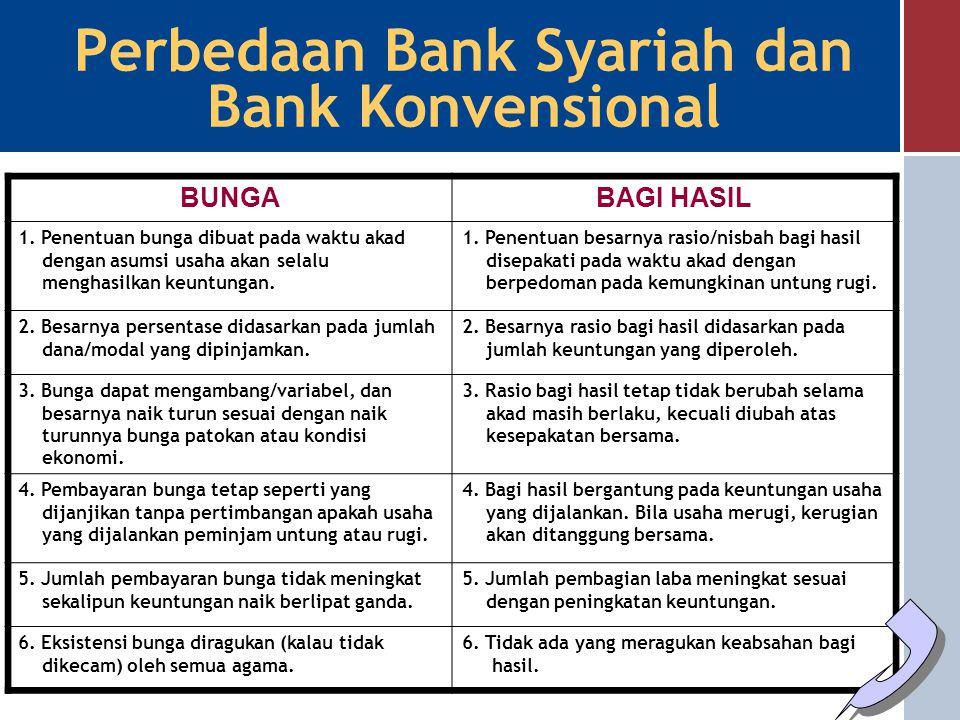 Sistem Islam P P P P Sistem Konvensional Anti RibaAnti Judi JudiRiba X % Perbedaan Bank Syariah dan Bank Konvensional