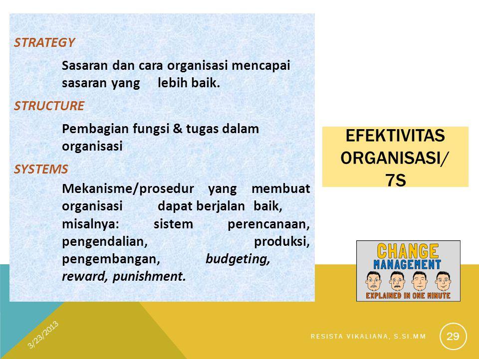 EFEKTIVITAS ORGANISASI/ 7S STRATEGY Sasaran dan cara organisasi mencapai sasaran yang lebih baik. STRUCTURE Pembagian fungsi & tugas dalam organisasi
