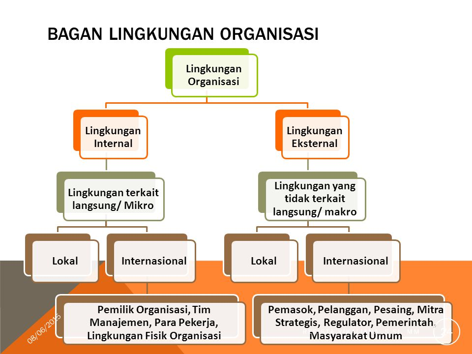 BAGAN LINGKUNGAN ORGANISASI Lingkungan Organisasi Lingkungan Internal Lingkungan terkait langsung/ Mikro LokalInternasional Pemilik Organisasi, Tim Ma
