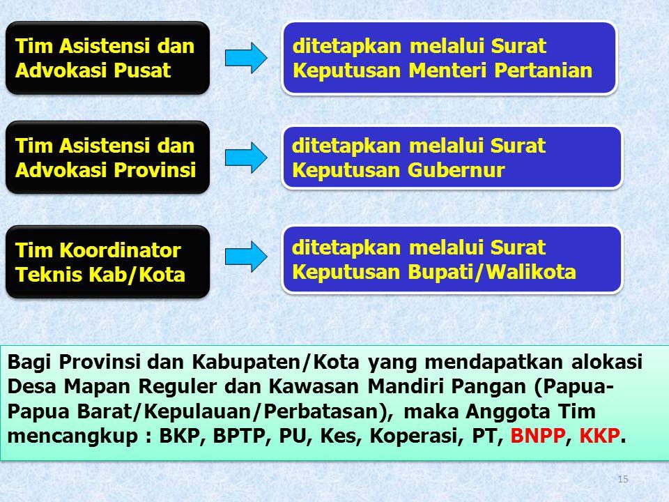 Tugas Tim Asistensi dan Advokasi 1.merumuskan program dan kebijakan yang terkait yang terkait dengan Desa Mandiri Pangan Reguler dan Kawasan Mandiri P
