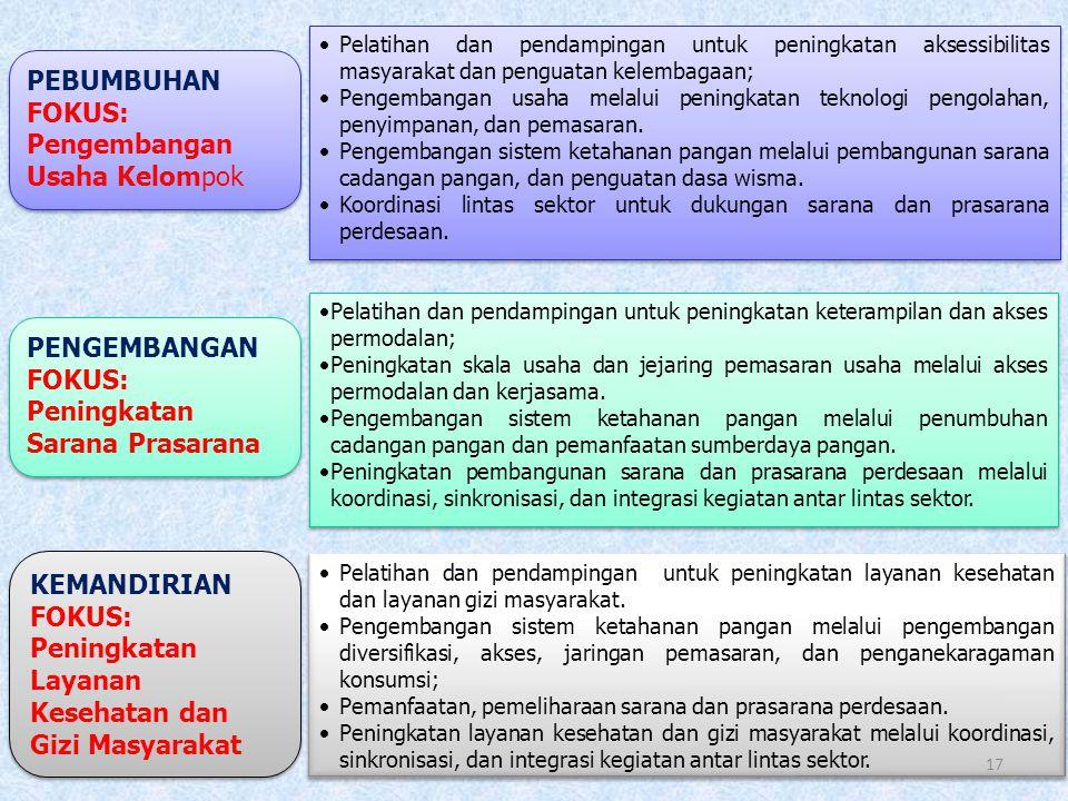 16 A. Desa Reguler V. PELAKSANAAN KEGIATAN DESA MANDIRI PANGAN DESA MANDIRI PANGAN Desa Mandiri Pangan Reguler telah dilaksanakan di 3.249 Desa, 410 K