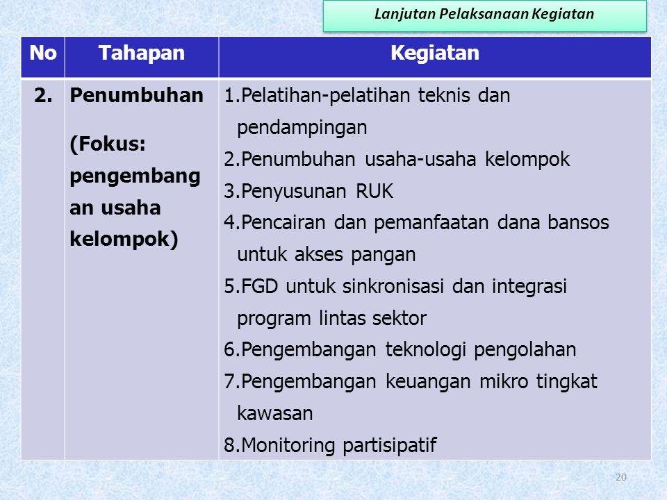 PELAKSANAAN KEGIATAN KAWASAN MANDIRI PANGAN NoTahapanKegiatan 1. Persiapan (Fokus: peningkatan kapasitas individu dan kelembagaan) 1.Sosialisasi kegia
