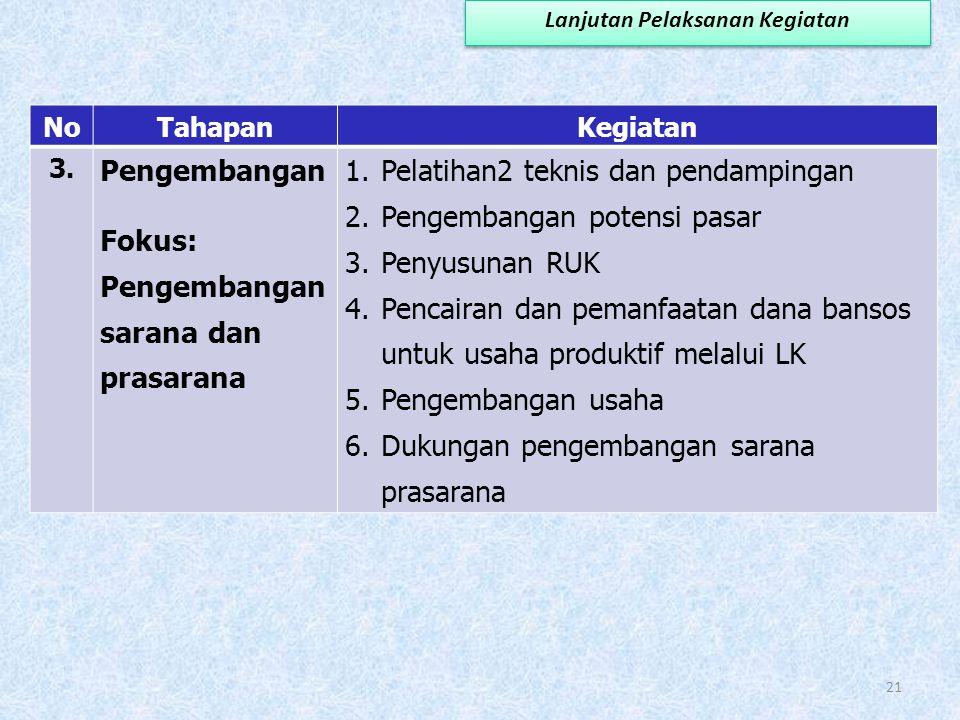 NoTahapanKegiatan 2. Penumbuhan (Fokus: pengembang an usaha kelompok) 1.Pelatihan-pelatihan teknis dan pendampingan 2.Penumbuhan usaha-usaha kelompok