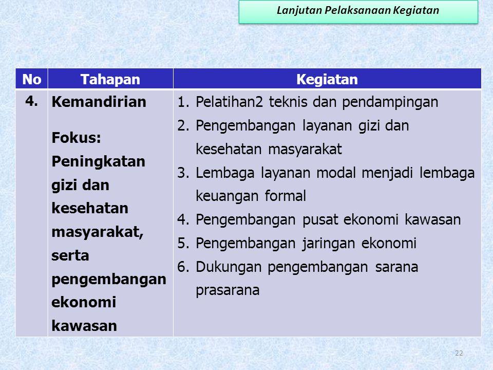 NoTahapanKegiatan 3. Pengembangan Fokus: Pengembangan sarana dan prasarana 1.Pelatihan2 teknis dan pendampingan 2.Pengembangan potensi pasar 3.Penyusu