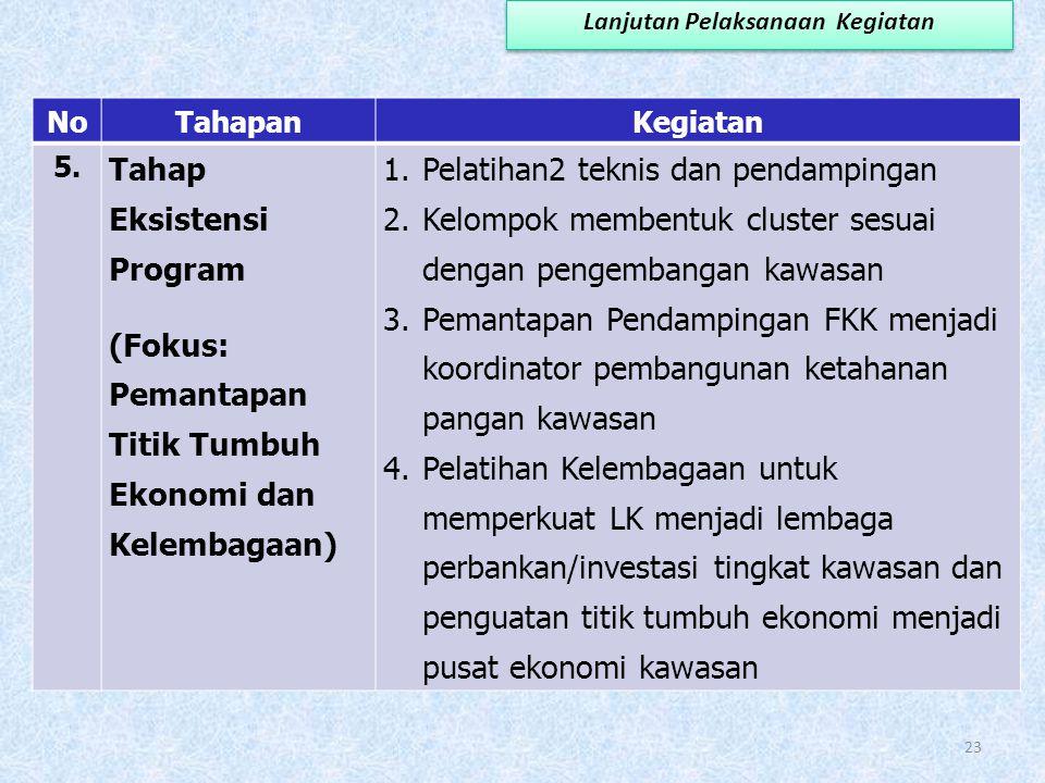 NoTahapanKegiatan 4. Kemandirian Fokus: Peningkatan gizi dan kesehatan masyarakat, serta pengembangan ekonomi kawasan 1.Pelatihan2 teknis dan pendampi