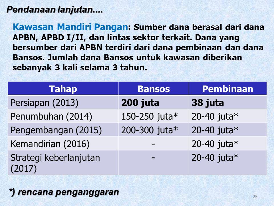 V. PEMBIAYAAN 1. Pendanaan Desa Mapan Reguler: Sumber dana berasal dari dana APBN, APBD I/II, dan lintas sektor terkait. Dana yang bersumber dari APBN
