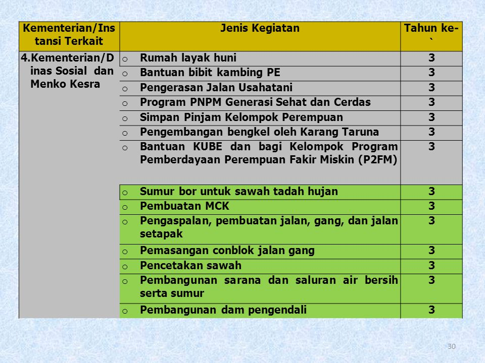 29 DUKUNGAN YANG SUDAH MASUK DALAM SUKSES PROGRAM DESA MANDIRI PANGAN (2006-2012) Kementerian/Insta nsi Terkait Jenis KegiatanTahun ke- 1.Kementerian/