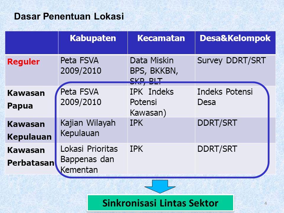 44 Dasar Penentuan Lokasi KabupatenKecamatanDesa&Kelompok Reguler Peta FSVA 2009/2010 Data Miskin BPS, BKKBN, SKP, BLT Survey DDRT/SRT Kawasan Papua Peta FSVA 2009/2010 IPK Indeks Potensi Kawasan) Indeks Potensi Desa Kawasan Kepulauan Kajian Wilayah Kepulauan IPKDDRT/SRT Kawasan Perbatasan Lokasi Prioritas Bappenas dan Kementan IPKDDRT/SRT Sinkronisasi Lintas Sektor
