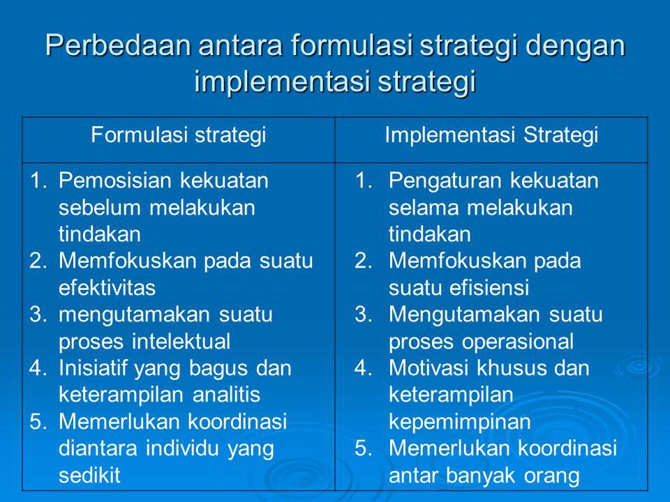 Perbedaan antara formulasi strategi dengan implementasi strategi Formulasi strategiImplementasi Strategi 1.Pemosisian kekuatan sebelum melakukan tinda