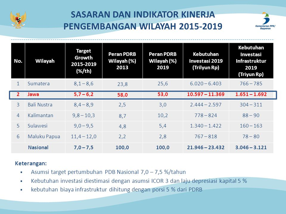 SASARAN DAN INDIKATOR KINERJA PENGEMBANGAN WILAYAH 2015-2019 No.Wilayah Target Growth 2015-2019 (%/th) Peran PDRB Wilayah (%) 2013 Peran PDRB Wilayah (%) 2019 Kebutuhan Investasi 2019 (Trilyun Rp) Kebutuhan Investasi Infrastruktur 2019 (Triyun Rp) 1Sumatera8,1 – 8,6 23,8 25,66.020 – 6.403766 – 785 2Jawa5,7 – 6,2 58,0 53,010.597 – 11.3691.651 – 1.692 3Bali Nustra8,4 – 8,92,53,02.444 – 2.597304 – 311 4Kalimantan9,8 – 10,3 8,7 10,2778 – 82488 – 90 5Sulawesi9,0 – 9,5 4,8 5,41.340 – 1.422160 – 163 6Maluku Papua11,4 – 12,02,22,8767 – 81878 – 80 Nasional7,0 – 7,5100,0 21.946 – 23.4323.046 – 3.121 Keterangan:  Asumsi target pertumbuhan PDB Nasional 7,0 – 7,5 %/tahun  Kebutuhan investasi diestimasi dengan asumsi ICOR 3 dan laju depresiasi kapital 5 %  kebutuhan biaya infrastruktur dihitung dengan porsi 5 % dari PDRB