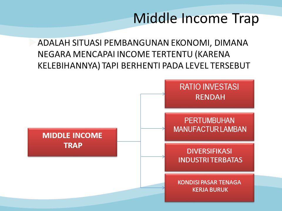 Middle Income Trap  ADALAH SITUASI PEMBANGUNAN EKONOMI, DIMANA NEGARA MENCAPAI INCOME TERTENTU (KARENA KELEBIHANNYA) TAPI BERHENTI PADA LEVEL TERSEBU