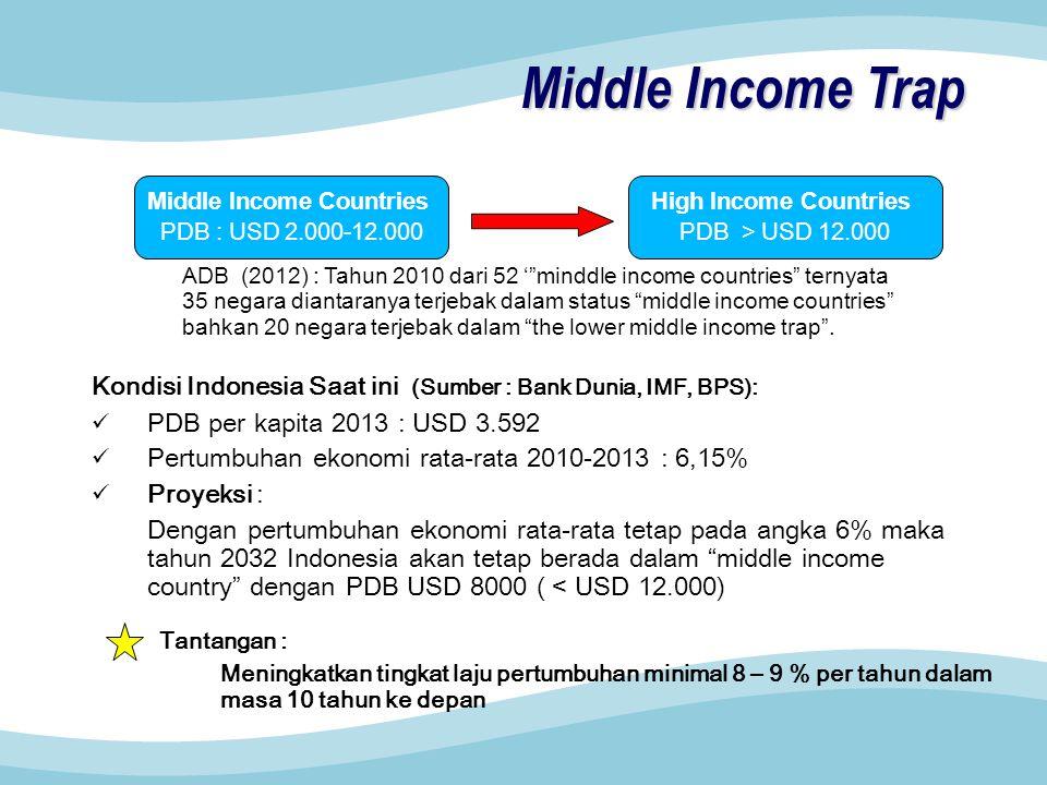 Middle Income Trap Kondisi Indonesia Saat ini (Sumber : Bank Dunia, IMF, BPS): PDB per kapita 2013 : USD 3.592 Pertumbuhan ekonomi rata-rata 2010-2013 : 6,15% Proyeksi : Dengan pertumbuhan ekonomi rata-rata tetap pada angka 6% maka tahun 2032 Indonesia akan tetap berada dalam middle income country dengan PDB USD 8000 ( < USD 12.000) Middle Income Countries PDB : USD 2.000-12.000 High Income Countries PDB > USD 12.000 ADB (2012) : Tahun 2010 dari 52 ' minddle income countries ternyata 35 negara diantaranya terjebak dalam status middle income countries bahkan 20 negara terjebak dalam the lower middle income trap .