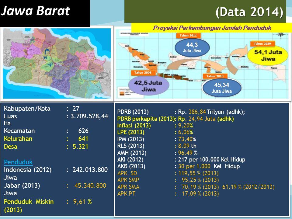 Kabupaten/Kota : 27 Luas : 3.709.528,44 Ha Kecamatan : 626 Kelurahan : 641 Desa : 5.321 Penduduk Indonesia (2012) : 242.013.800 Jiwa Jabar (2013) : 45.340.800 Jiwa Penduduk Miskin : 9,61 % (2013) (Data 2014) Proyeksi Perkembangan Jumlah Penduduk PDRB (2013) : Rp.