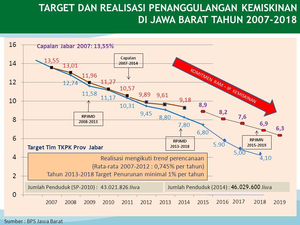 TARGET DAN REALISASI PENANGGULANGAN KEMISKINAN DI JAWA BARAT TAHUN 2007-2018 Sumber : BPS Jawa Barat Jumlah Penduduk (SP-2010) : 43.021.826 Jiwa Realisasi mengikuti trend perencanaan (Rata-rata 2007-2012 : 0,745% per tahun) Tahun 2013-2018 Target Penurunan minimal 1% per tahun 9,89 Jumlah Penduduk (2014) : 46.029.600 Jiwa Capaian Jabar 2007: 13,55% Target Tim TKPK Prov Jabar 8,9 2019 8,2 7,6 6,9 6,3 Capaian 2007-2014