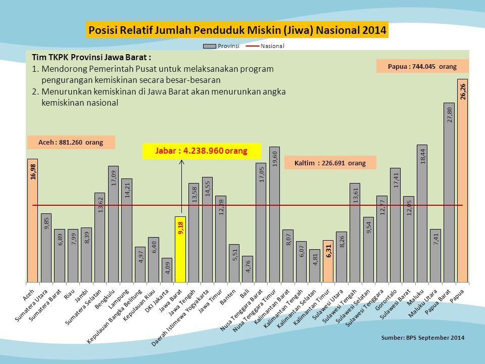 Jabar : 4.238.960 orang Papua : 744.045 orang Aceh : 881.260 orang Tim TKPK Provinsi Jawa Barat : 1.Mendorong Pemerintah Pusat untuk melaksanakan program pengurangan kemiskinan secara besar-besaran 2.Menurunkan kemiskinan di Jawa Barat akan menurunkan angka kemiskinan nasional Kaltim : 226.691 orang