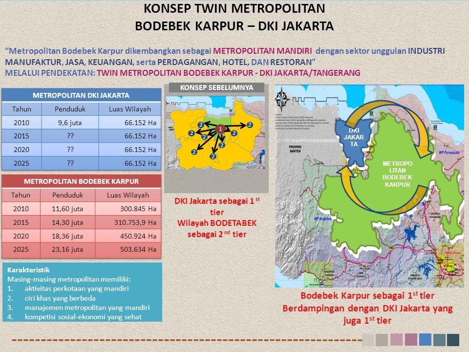 KONSEP SEBELUMNYA 1 2 2 2 22 2 2 2 Bodebek Karpur sebagai 1 st tier Berdampingan dengan DKI Jakarta yang juga 1 st tier DKI Jakarta sebagai 1 st tier Wilayah BODETABEK sebagai 2 nd tier KONSEP TWIN METROPOLITAN BODEBEK KARPUR – DKI JAKARTA DKI JAKAR TA METROPO LITAN BODEBEK KARPUR Karakteristik Masing-masing metropolitan memiliki: 1.aktivitas perkotaan yang mandiri 2.ciri khas yang berbeda 3.manajemen metropolitan yang mandiri 4.kompetisi sosial-ekonomi yang sehat Metropolitan Bodebek Karpur dikembangkan sebagai METROPOLITAN MANDIRI dengan sektor unggulan INDUSTRI MANUFAKTUR, JASA, KEUANGAN, serta PERDAGANGAN, HOTEL, DAN RESTORAN MELALUI PENDEKATAN: TWIN METROPOLITAN BODEBEK KARPUR - DKI JAKARTA/TANGERANG