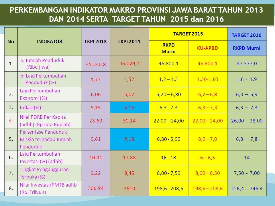 NoINDIKATORLKPJ 2013LKPJ 2014 TARGET 2015 TARGET 2016 RKPD MurnI RKPD Murni KU-APBD 1. a. Jumlah Penduduk (Ribu jiwa) 45.340,8 46.029,746.800,1 47.577