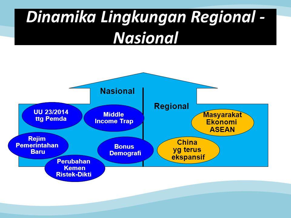 Dinamika Lingkungan Regional - Nasional Masyarakat Ekonomi ASEAN Nasional Regional Rejim Pemerintahan Baru UU 23/2014 ttg Pemda Perubahan Kemen Ristek-Dikti Middle Income Trap Bonus Demografi China yg terus ekspansif