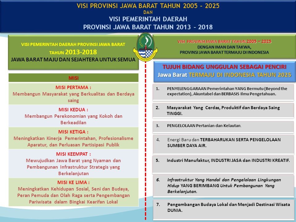 VISI PROVINSI JAWA BARAT TAHUN 2005 – 2025 DENGAN IMAN DAN TAKWA, PROVINSI JAWA BARAT TERMAJU DI INDONESIA VISI PROVINSI JAWA BARAT TAHUN 2005 – 2025 DENGAN IMAN DAN TAKWA, PROVINSI JAWA BARAT TERMAJU DI INDONESIA TUJUH BIDANG UNGGULAN SEBAGAI PENCIRI Jawa Barat TERMAJU DI INDONESIA TAHUN 2025 TUJUH BIDANG UNGGULAN SEBAGAI PENCIRI Jawa Barat TERMAJU DI INDONESIA TAHUN 2025 VISI PROVINSI JAWA BARAT TAHUN 2005 – 2025 DAN VISI PEMERINTAH DAERAH PROVINSI JAWA BARAT TAHUN 2013 - 2018 VISI PROVINSI JAWA BARAT TAHUN 2005 – 2025 DAN VISI PEMERINTAH DAERAH PROVINSI JAWA BARAT TAHUN 2013 - 2018MISI MISI PERTAMA : Membangun Masyarakat yang Berkualitas dan Berdaya saing MISI KEDUA : Membangun Perekonomian yang Kokoh dan Berkeadilan MISI KETIGA : Meningkatkan Kinerja Pemerintahan, Profesionalisme Aparatur, dan Perluasan Partisipasi Publik MISI KEEMPAT : Mewujudkan Jawa Barat yang Nyaman dan Pembangunan Infrastruktur Strategis yang Berkelanjutan MISI KE LIMA : Meningkatkan Kehidupan Sosial, Seni dan Budaya, Peran Pemuda dan Olah Raga serta Pengembangan Pariwisata dalam Bingkai Kearifan Lokal VISI PEMERINTAH DAERAH PROVINSI JAWA BARAT TAHUN 2013-2018 JAWA BARAT MAJU DAN SEJAHTERA UNTUK SEMUA VISI PEMERINTAH DAERAH PROVINSI JAWA BARAT TAHUN 2013-2018 JAWA BARAT MAJU DAN SEJAHTERA UNTUK SEMUA