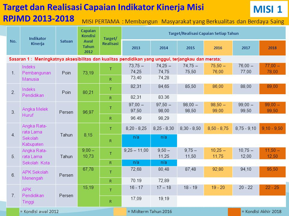 Target dan Realisasi Capaian Indikator Kinerja Misi RPJMD 2013-2018 No.