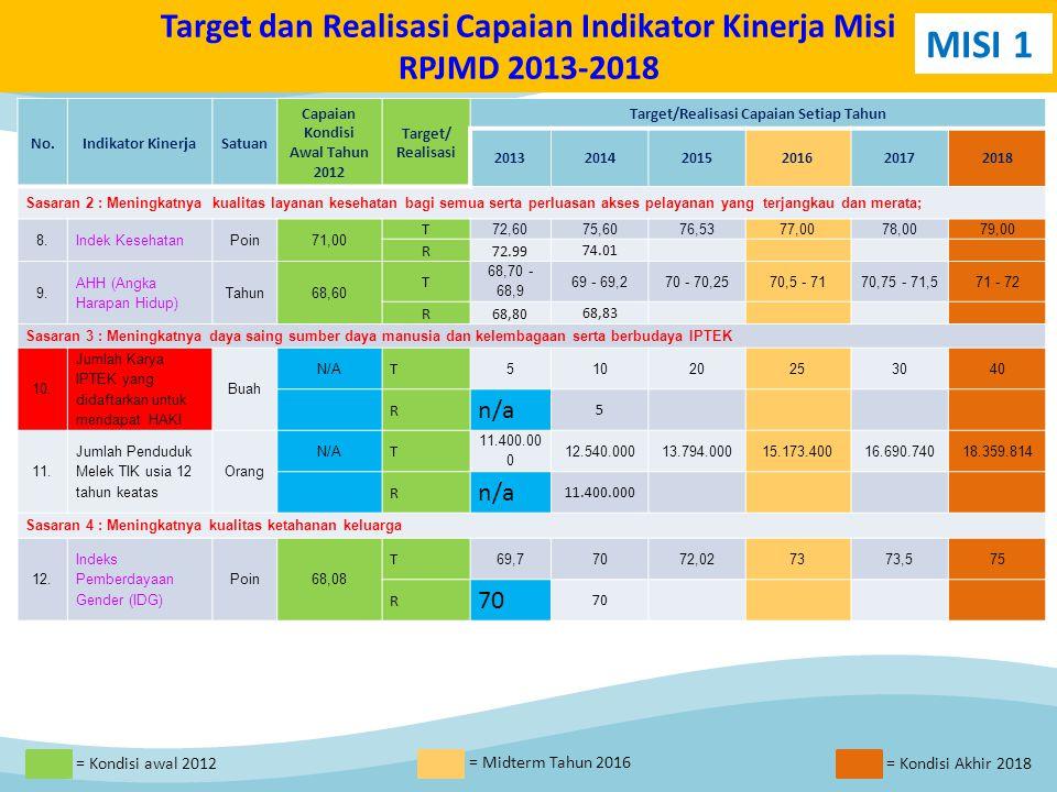 Target dan Realisasi Capaian Indikator Kinerja Misi RPJMD 2013-2018 No.Indikator KinerjaSatuan Capaian Kondisi Awal Tahun 2012 Target/ Realisasi Target/Realisasi Capaian Setiap Tahun 201320142015201620172018 Sasaran 2 : Meningkatnya kualitas layanan kesehatan bagi semua serta perluasan akses pelayanan yang terjangkau dan merata; 8.Indek KesehatanPoin71,00 T 72,6075,6076,5377,0078,0079,00 R72.99 74.01 9.9.