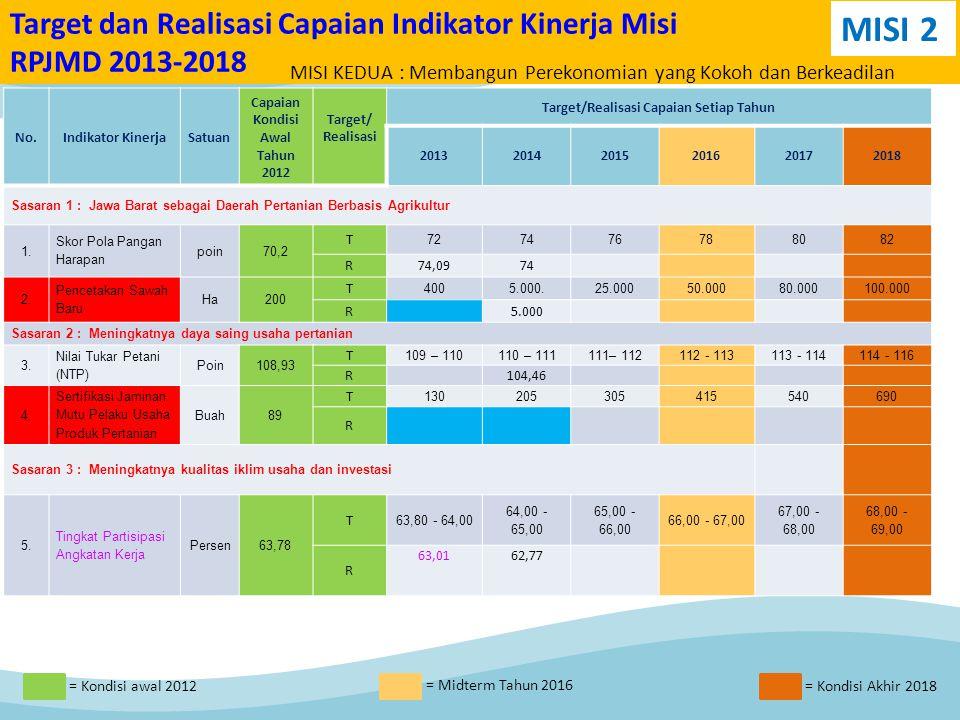 Target dan Realisasi Capaian Indikator Kinerja Misi RPJMD 2013-2018 No.Indikator KinerjaSatuan Capaian Kondisi Awal Tahun 2012 Target/ Realisasi Target/Realisasi Capaian Setiap Tahun 201320142015201620172018 Sasaran 1 : Jawa Barat sebagai Daerah Pertanian Berbasis Agrikultur 1.