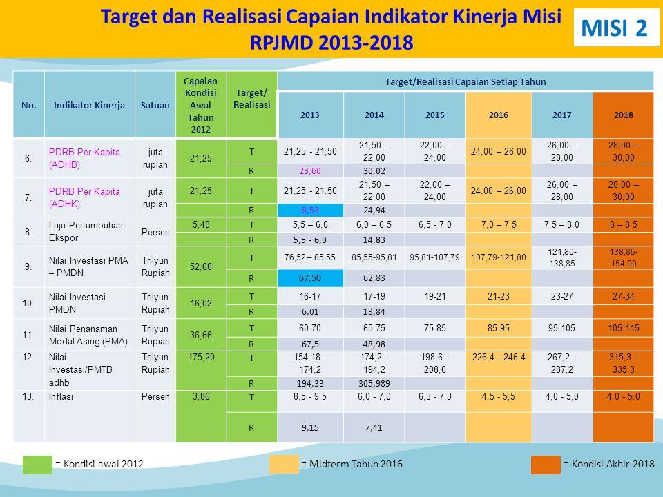 No.Indikator KinerjaSatuan Capaian Kondisi Awal Tahun 2012 Target/ Realisasi Target/Realisasi Capaian Setiap Tahun 201320142015201620172018 6. PDRB Pe