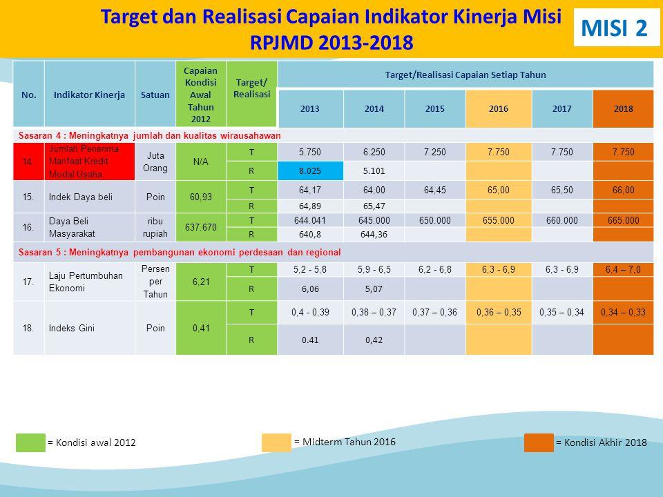 No.Indikator KinerjaSatuan Capaian Kondisi Awal Tahun 2012 Target/ Realisasi Target/Realisasi Capaian Setiap Tahun 201320142015201620172018 Sasaran 4