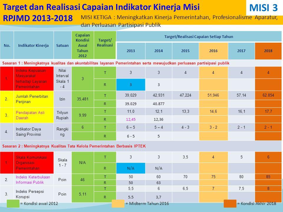 No.Indikator KinerjaSatuan Capaian Kondisi Awal Tahun 2012 Target/ Realisasi Target/Realisasi Capaian Setiap Tahun 201320142015201620172018 Sasaran 1