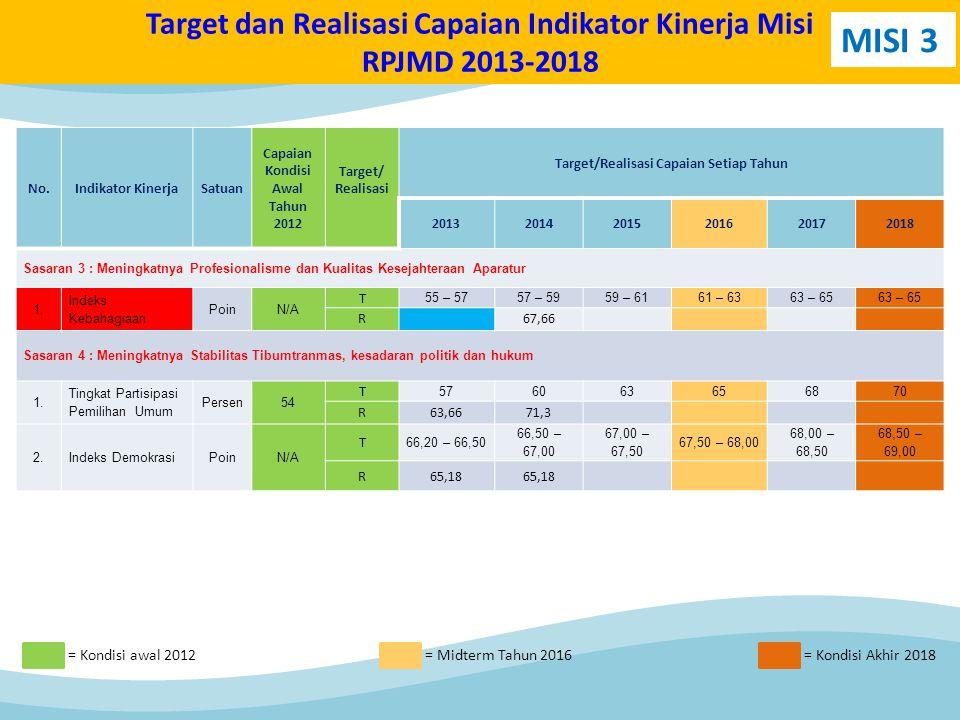 No.Indikator KinerjaSatuan Capaian Kondisi Awal Tahun 2012 Target/ Realisasi Target/Realisasi Capaian Setiap Tahun 201320142015201620172018 Sasaran 3 : Meningkatnya Profesionalisme dan Kualitas Kesejahteraan Aparatur 1.1.