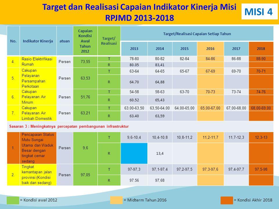 No.Indikator Kinerjaatuan Capaian Kondisi Awal Tahun 2012 Target/ Realisasi Target/Realisasi Capaian Setiap Tahun 201320142015201620172018 4.