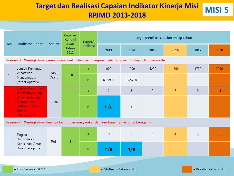 No.Indikator KinerjaSatuan Capaian Kondisi Awal Tahun 2012 Target/ Realisasi Target/Realisasi Capaian Setiap Tahun 201320142015201620172018 Sasaran 3 : Meningkatnya peran masyarakat dalam pembangunan olahraga, seni budaya dan pariwisata 1.1.