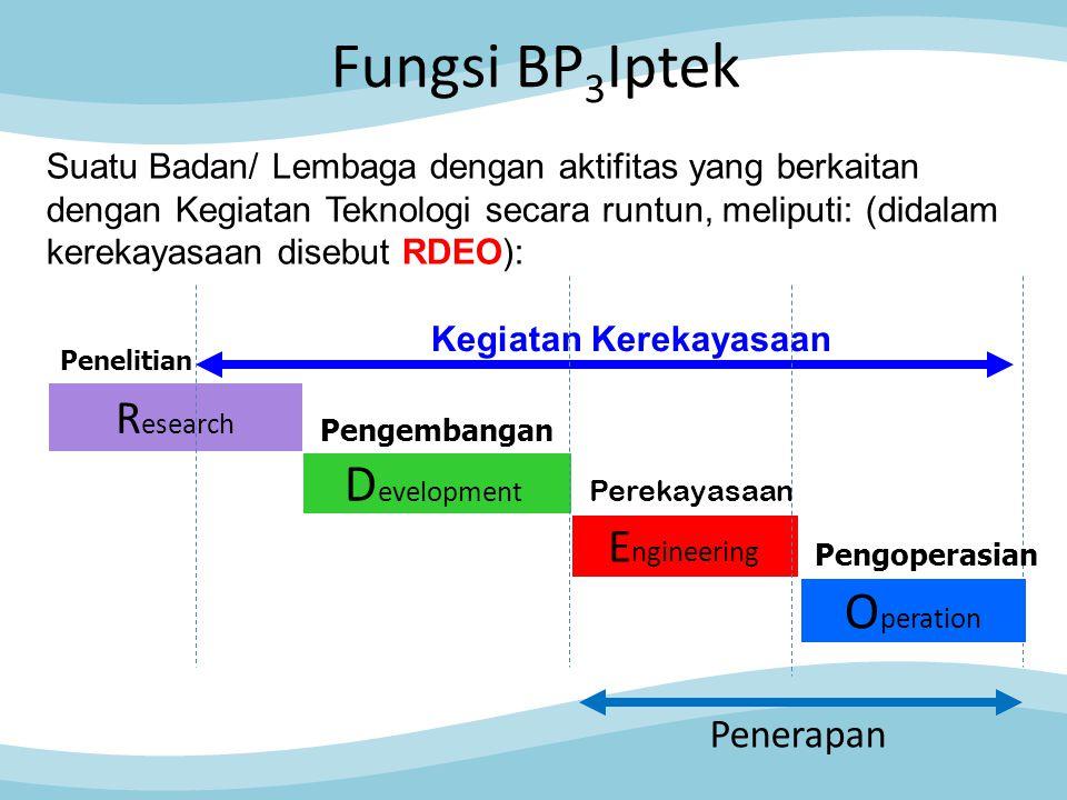 Fungsi BP 3 Iptek R esearch Penelitian D evelopment Pengembangan E ngineering Perekayasaan Kegiatan Kerekayasaan Suatu Badan/ Lembaga dengan aktifitas yang berkaitan dengan Kegiatan Teknologi secara runtun, meliputi: (didalam kerekayasaan disebut RDEO): Penerapan O peration Pengoperasian