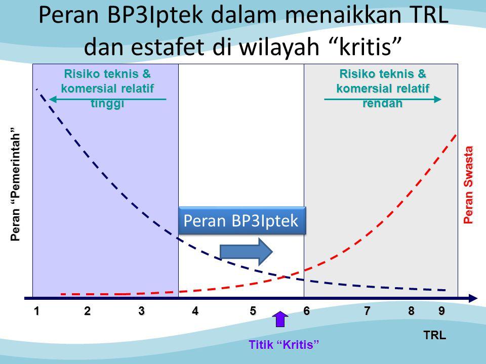 Peran BP3Iptek dalam menaikkan TRL dan estafet di wilayah kritis Peran Pemerintah Titik Kritis Risiko teknis & komersial relatif rendah 9 1 2 3 4 5 6 7 8 TRL Peran Swasta Risiko teknis & komersial relatif tinggi Peran BP3Iptek